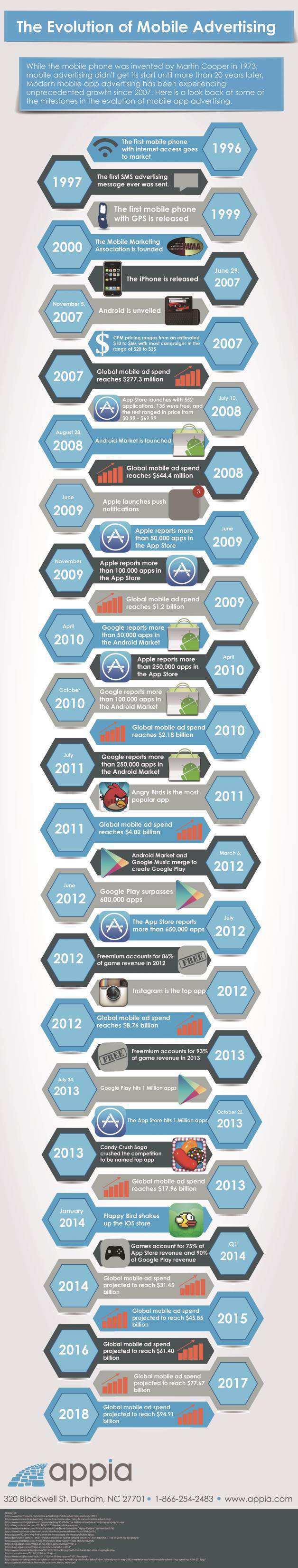 Evolution of Mobile Advertising