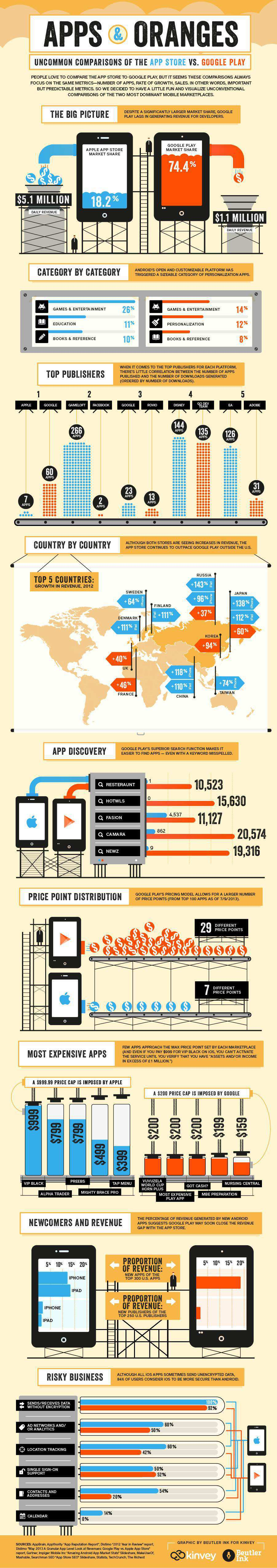 kinvey_apps_and_oranges_infographic