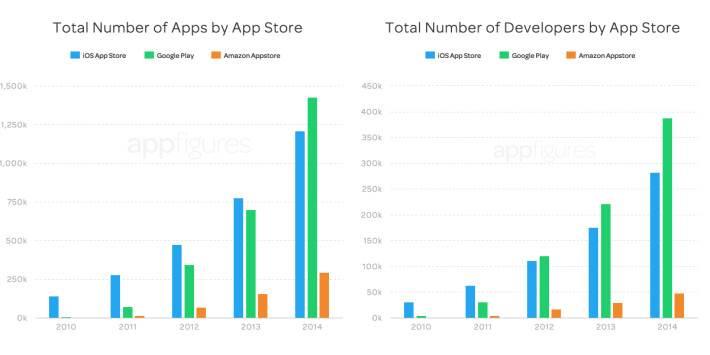 Active-apps-and-devs1-710x355