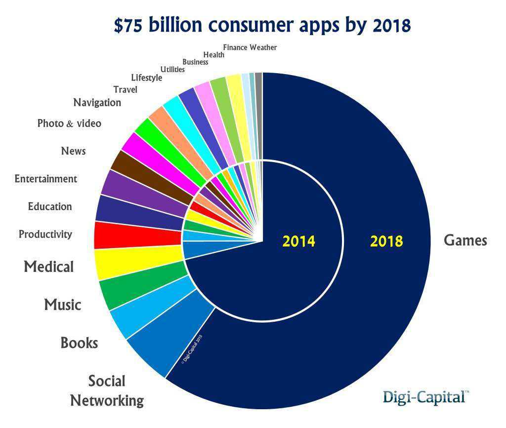 consumer-apps-revenue-forecast